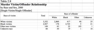 FBI Homicide Statistics by Race 2000