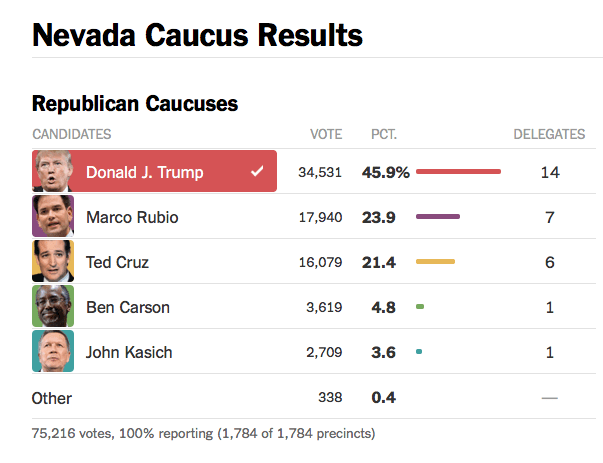 Nevada Caucus Results GOP 2016 02 24